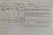 خلاصه دستور العمل نحوه اخذ ضمانت نامه بانکی سال 1399